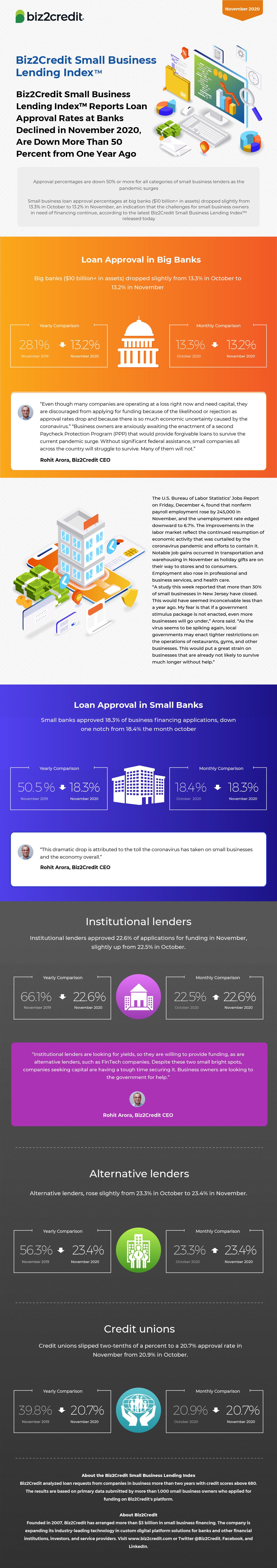 November 2020 Lending Index Infographic