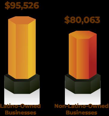 Average Operating Expenses