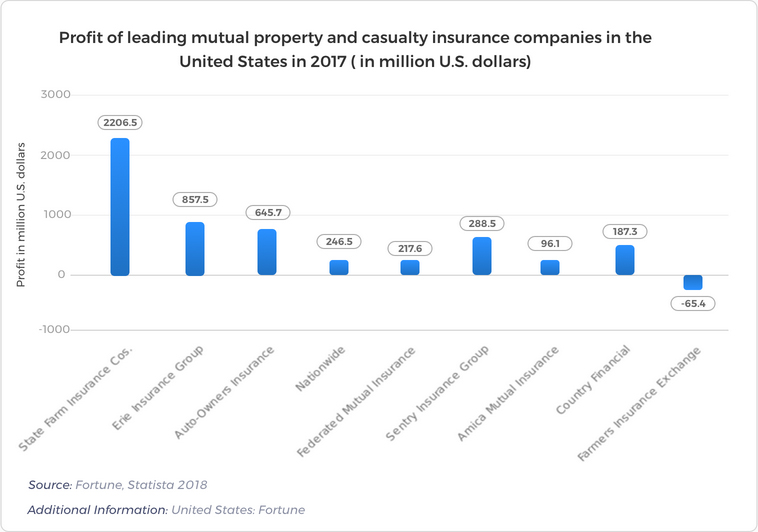 Profit of Leading Mutual Property