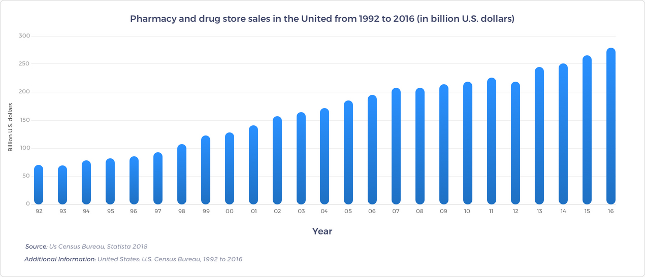 Pharmacy and Drug Store Industry