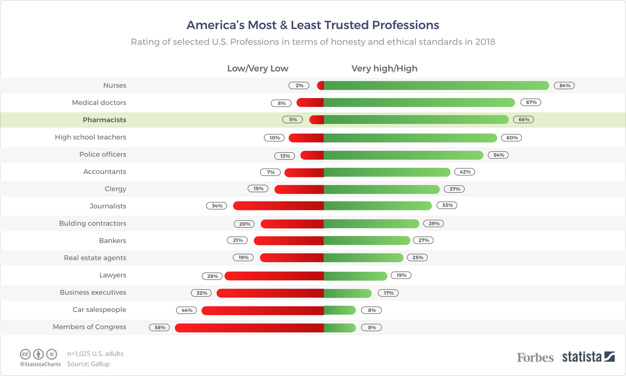 America's Most & Least Trusted Professions