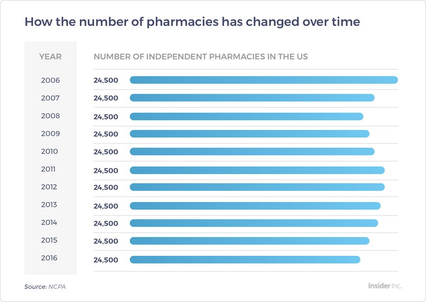 Number of Pharmacies