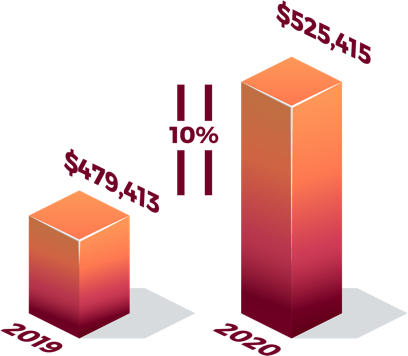 Average Annual Revenue