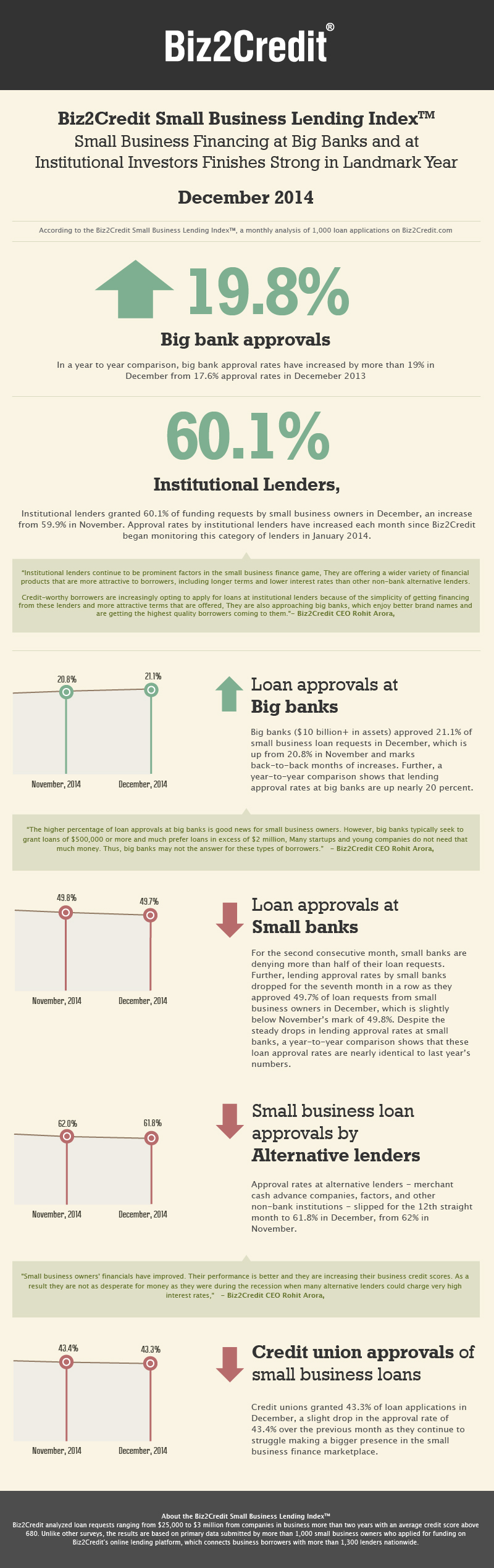 dec14 Lending Index Infographic