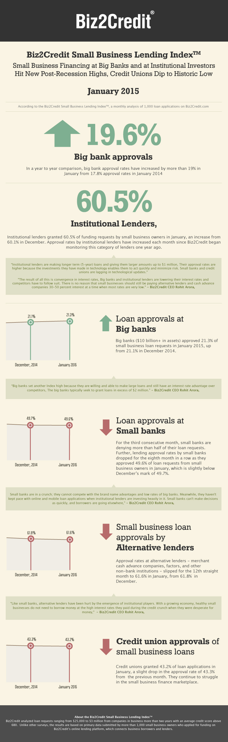 feb14 Lending Index Infographic