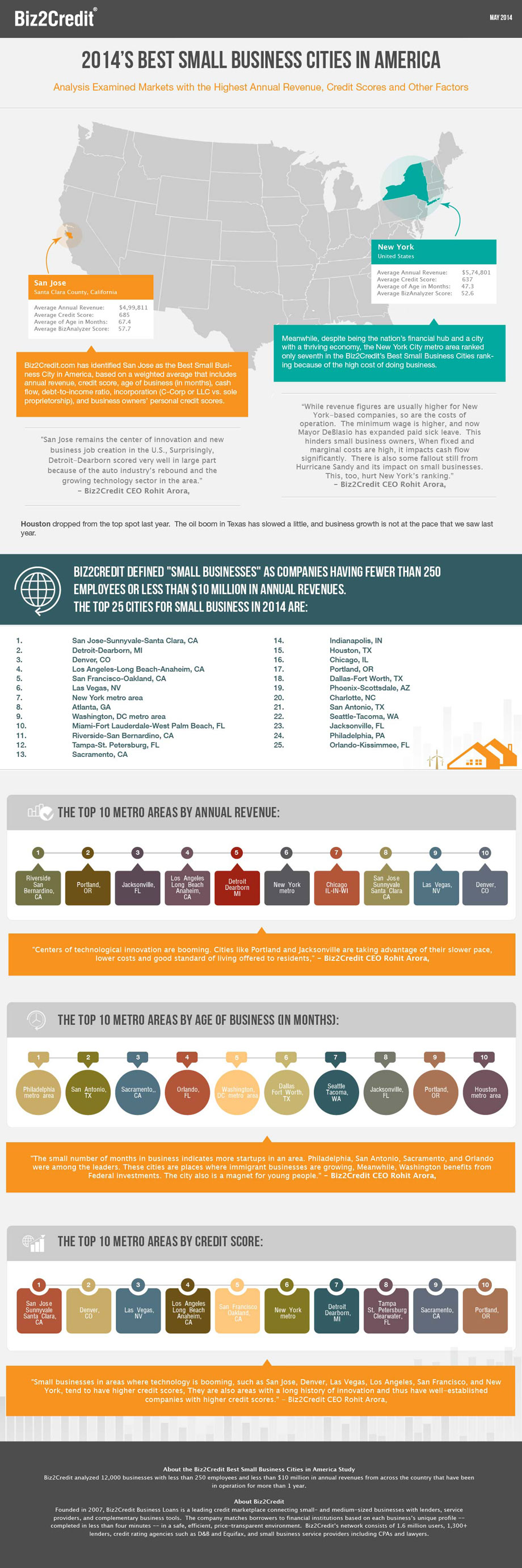 Best Small Business Cities USA Infographic