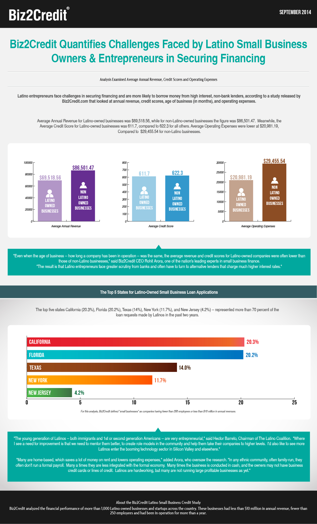 Challenges Faced by Latino Small Business Owners-Infographic