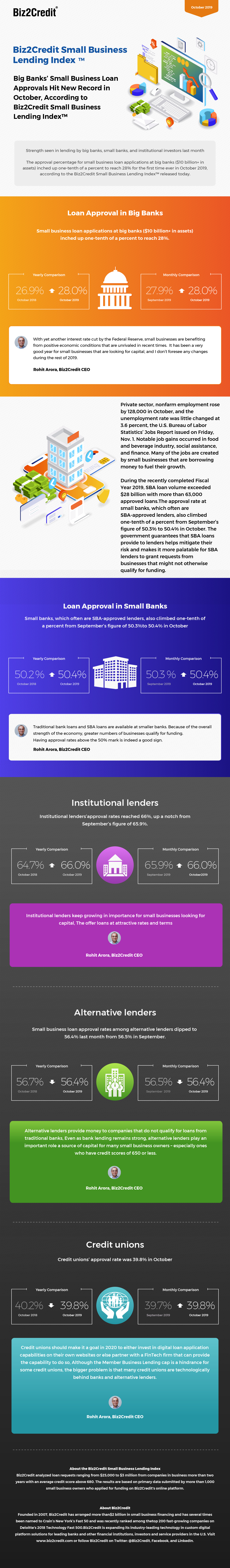 October 2019 Lending Index Infographic