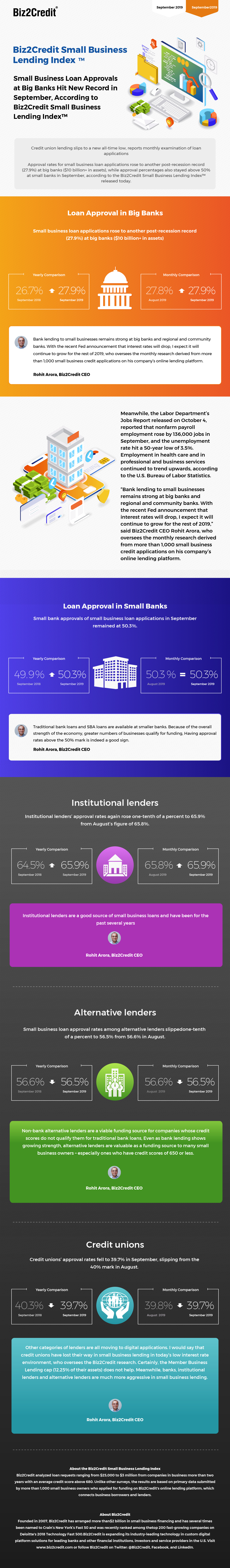 September 2019 Lending Index Infographic