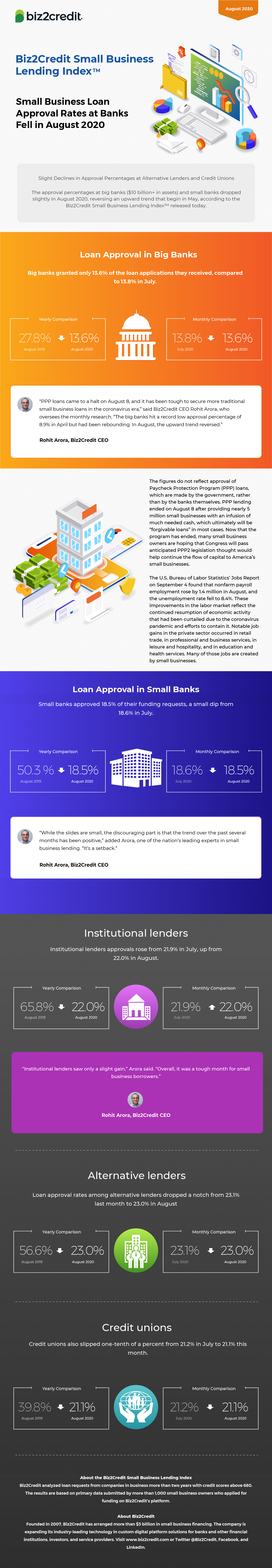 August 2020 Lending Index Infographic
