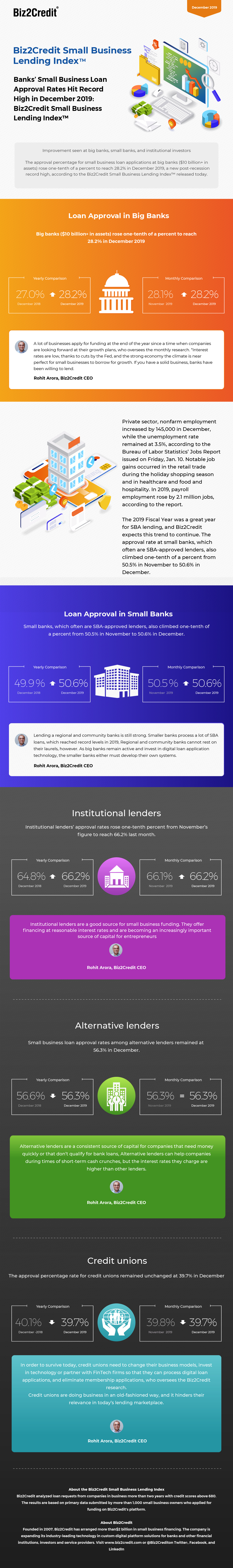 November 2019 Lending Index Infographic
