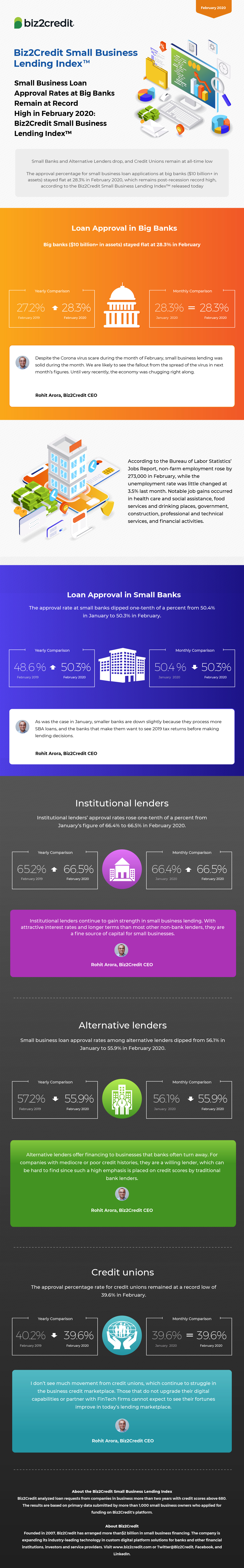 February 2020 Lending Index Infographic