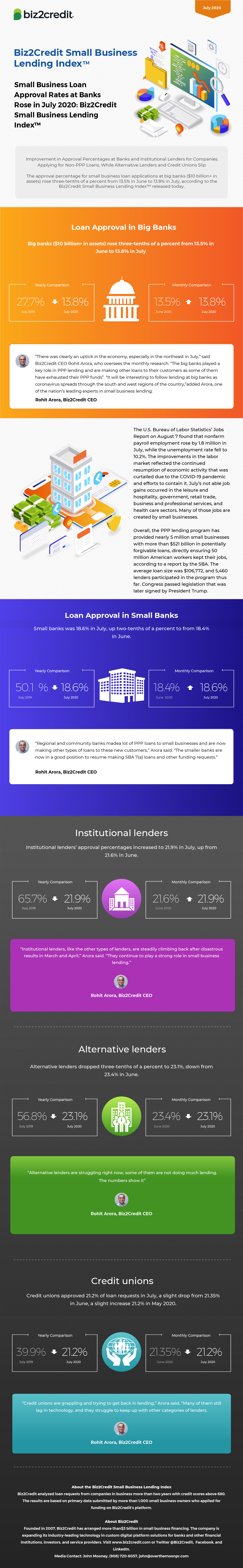 July 2020 Lending Index Infographic