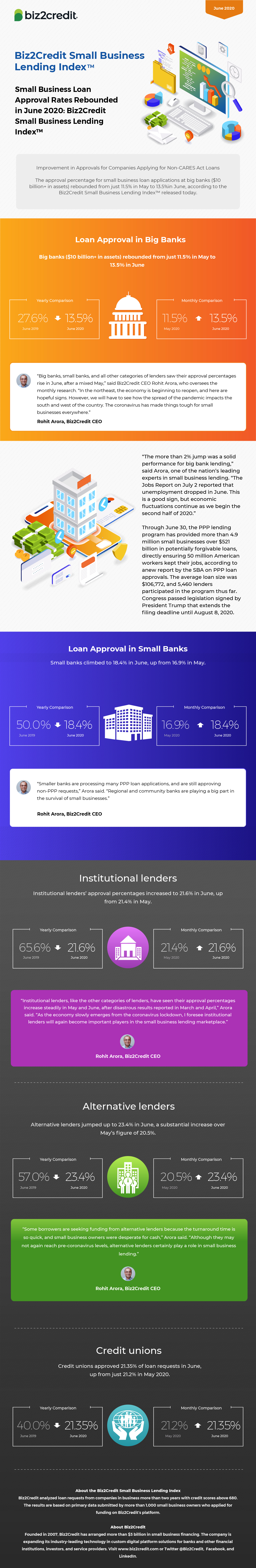 June 2020 Lending Index Infographic