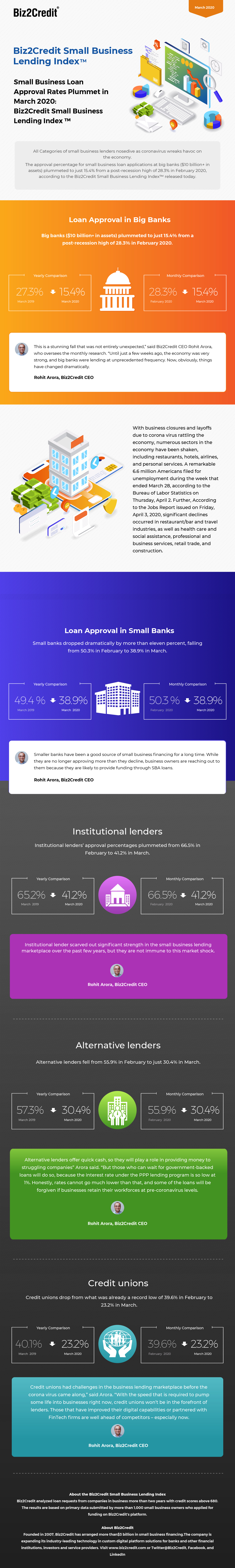 March 2020 Lending Index Infographic