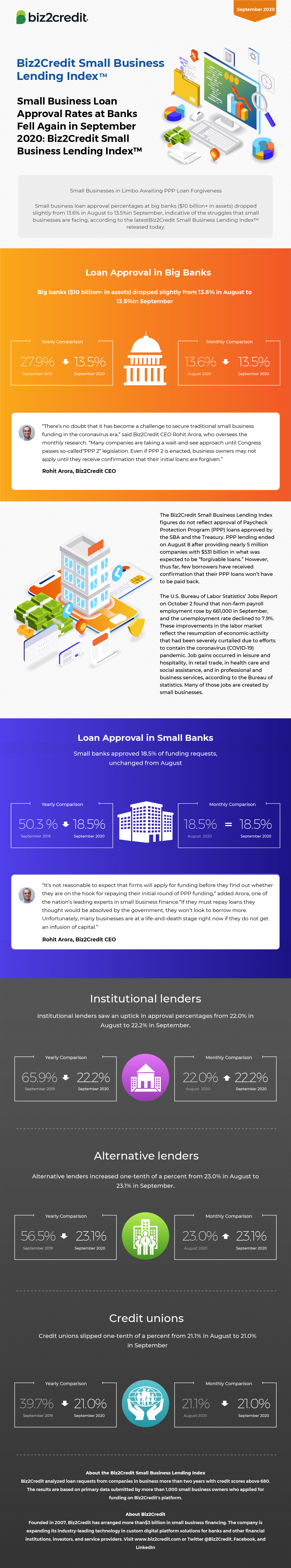 Septembert 2020 Lending Index Infographic