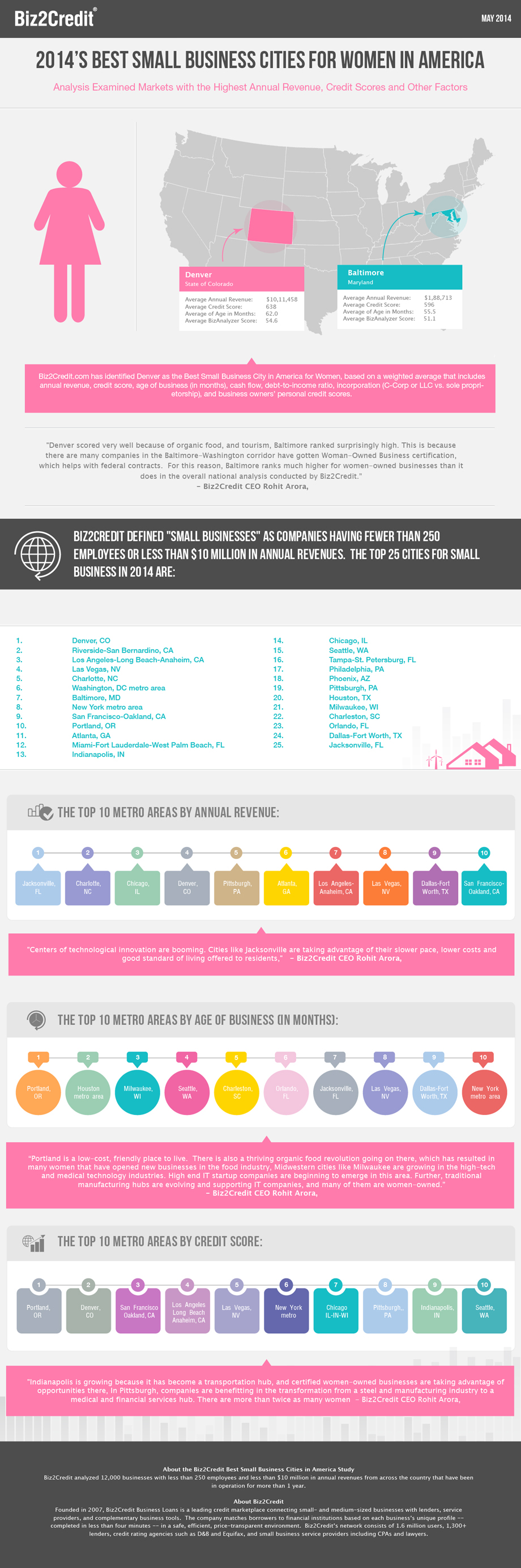 Best Small Business Cities for Women USA 2014