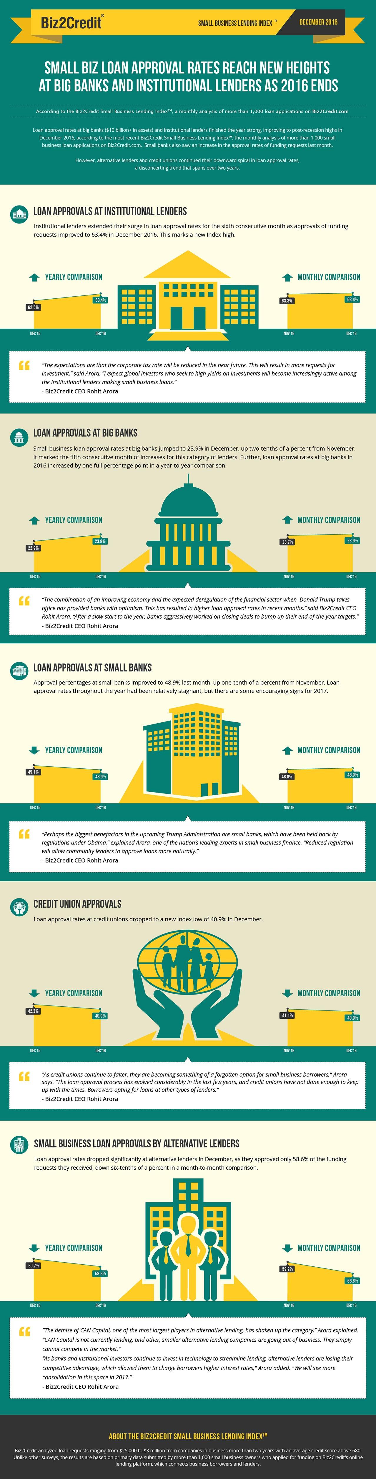 Dec16 Lending Index Infographic
