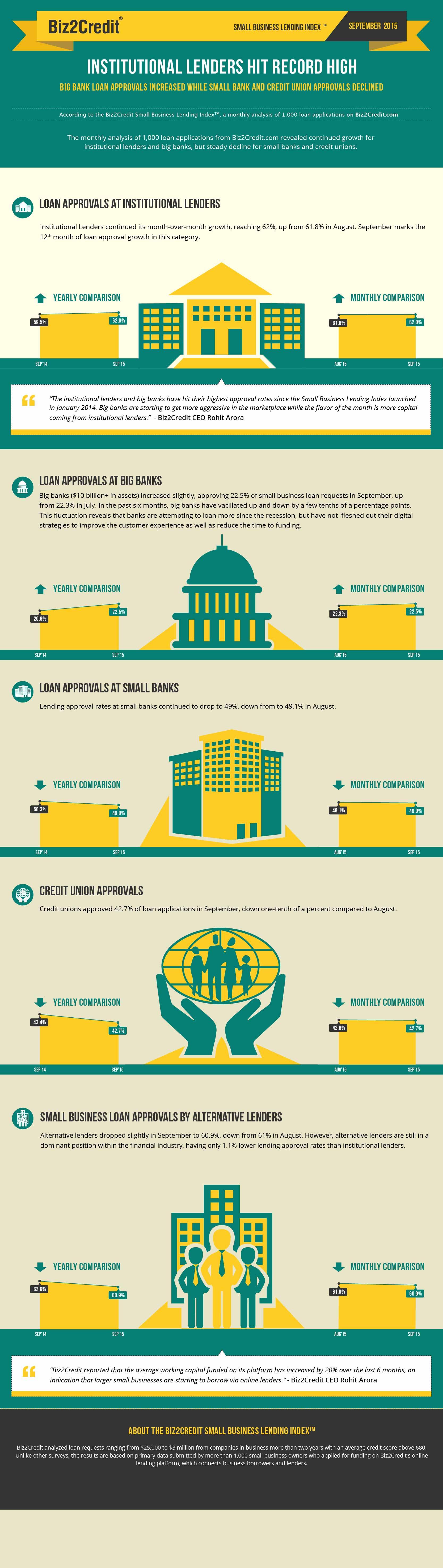 Sept 15 Lending Index Infographic