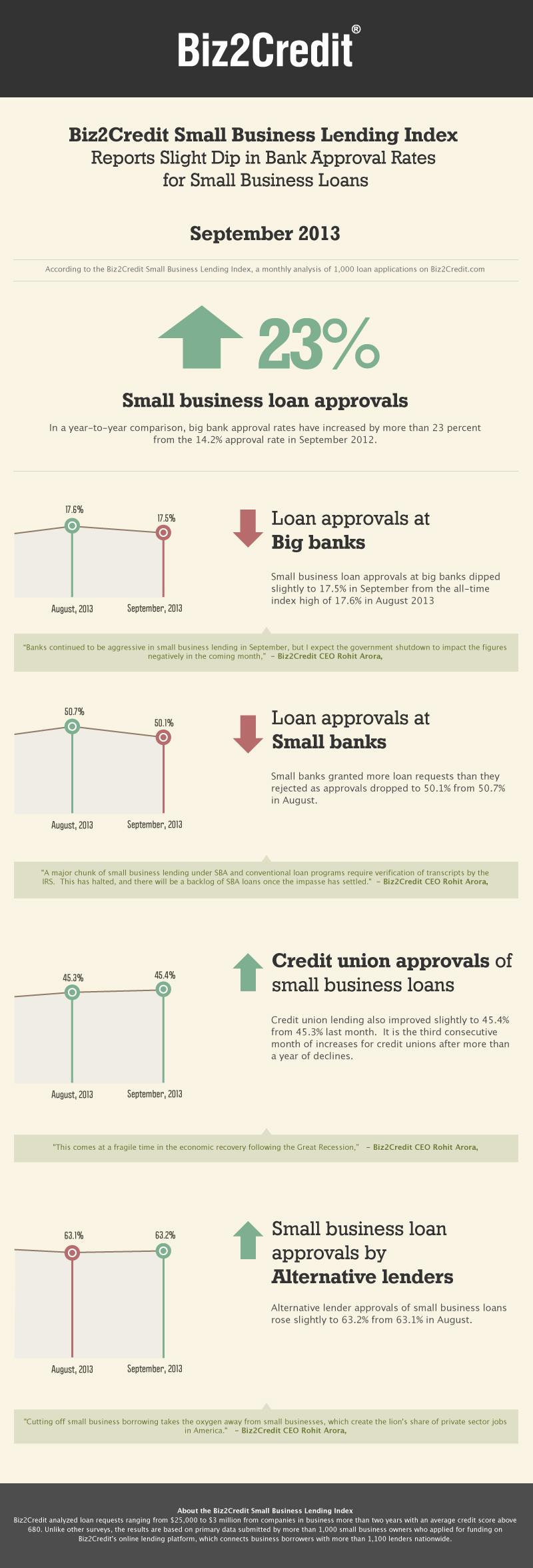 september13 Lending Index Infographic
