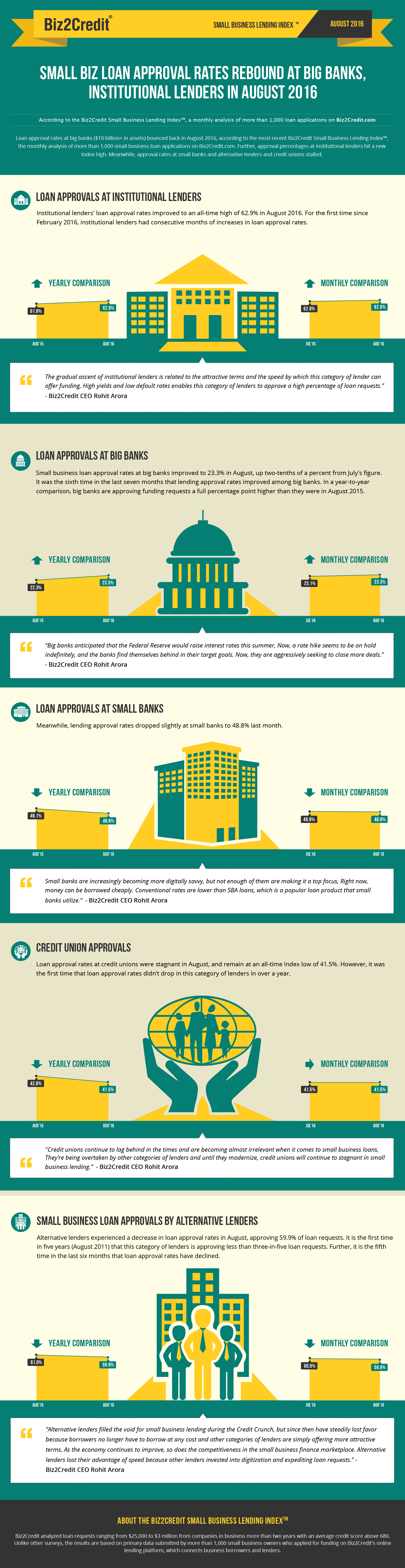Aug16 Lending Index Infographic