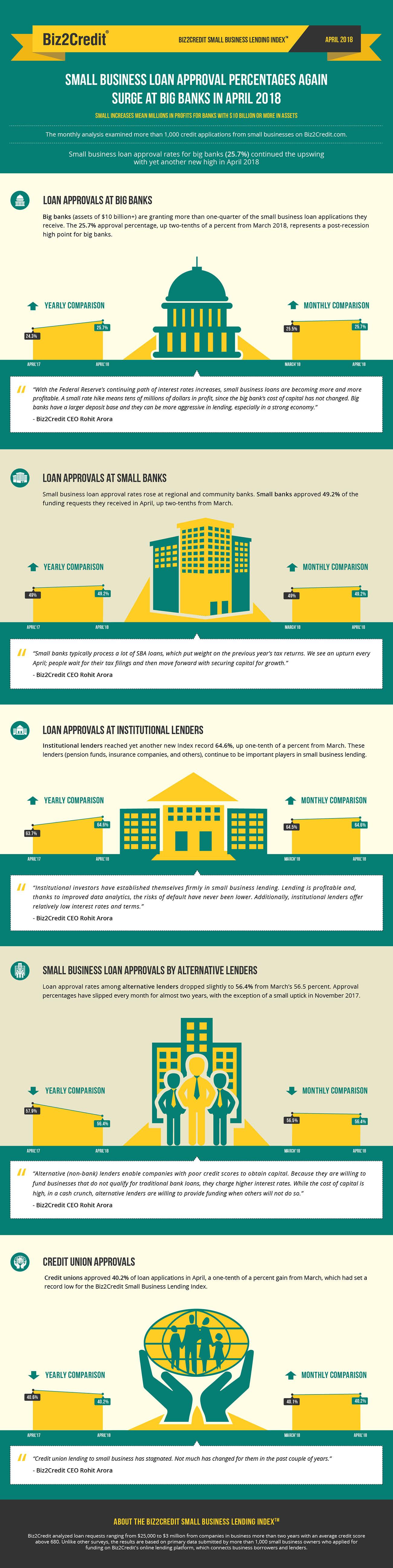 april18 Lending Index Infographic