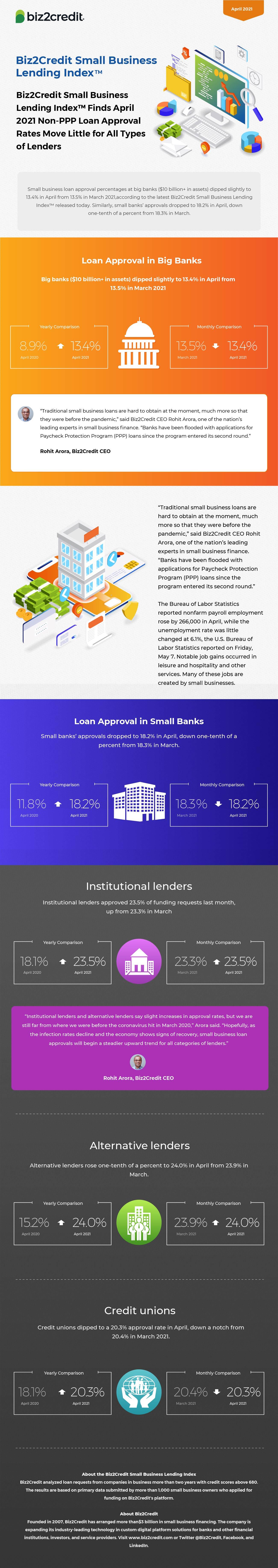 April 2021 Lending Index Infographic