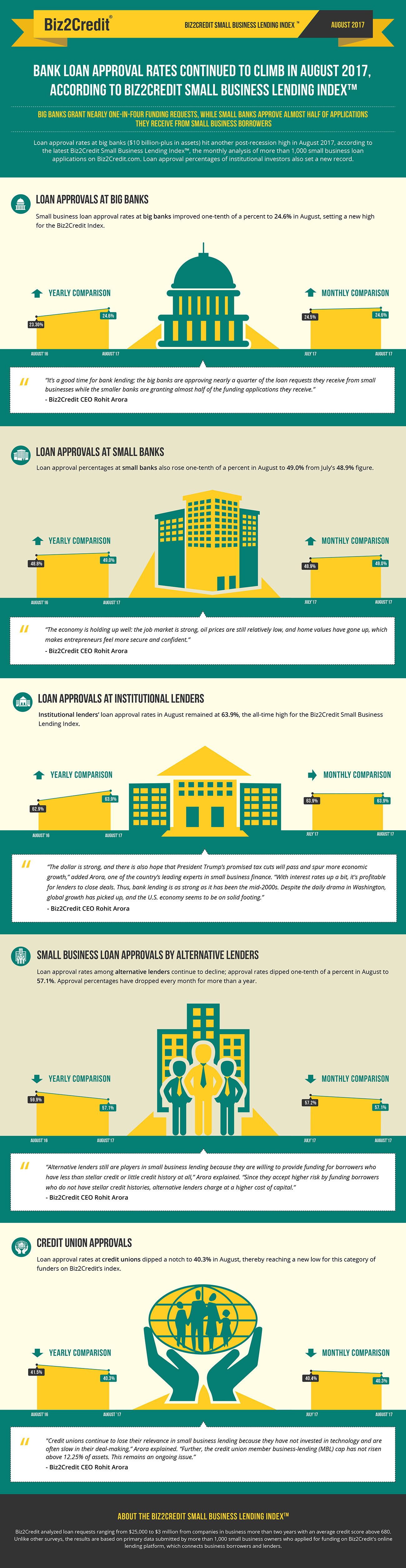 august17 Lending Index Infographic