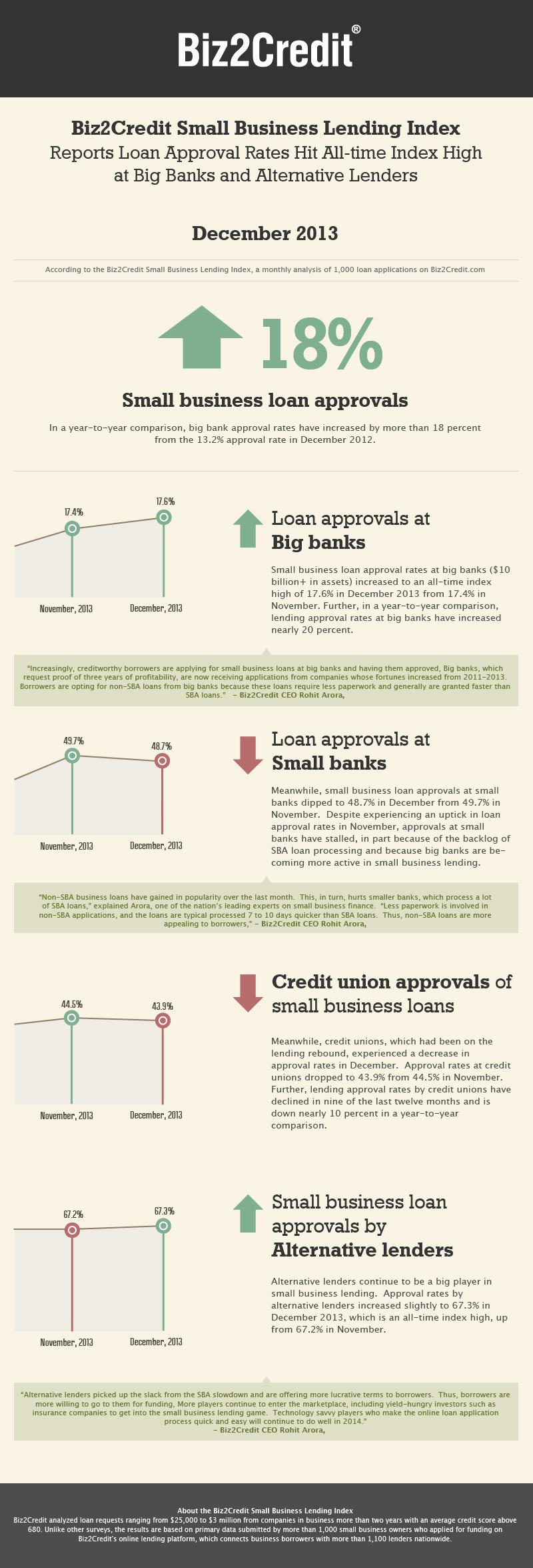 Dec 2013 Lending Index Infographic