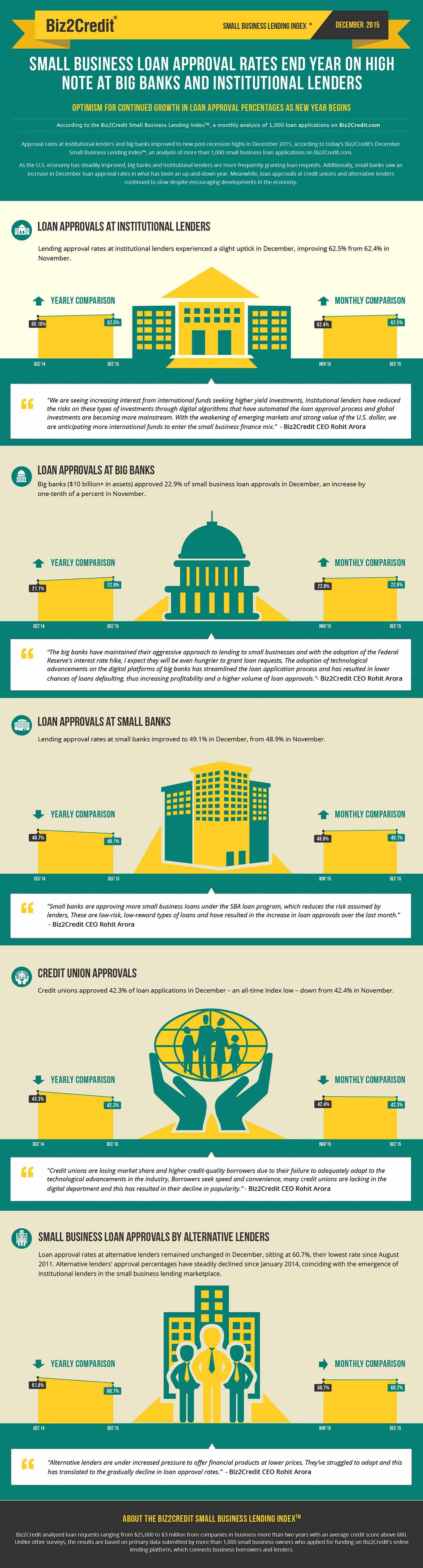 Dec 15 Lending Index Infographic