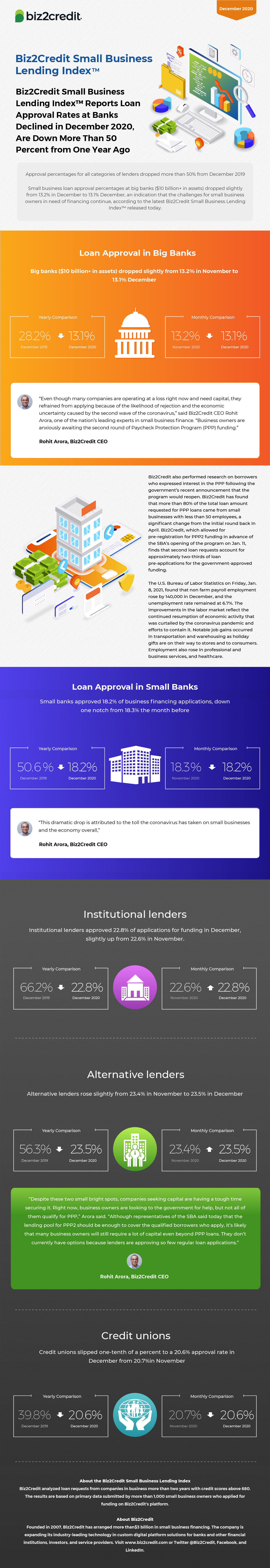 December 2020 Lending Index Infographic