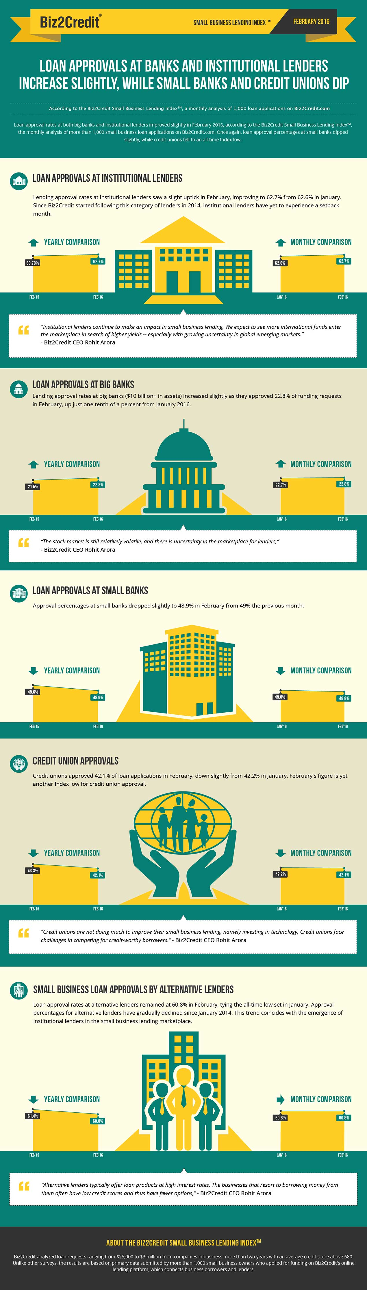 feb16 Lending Index Infographic