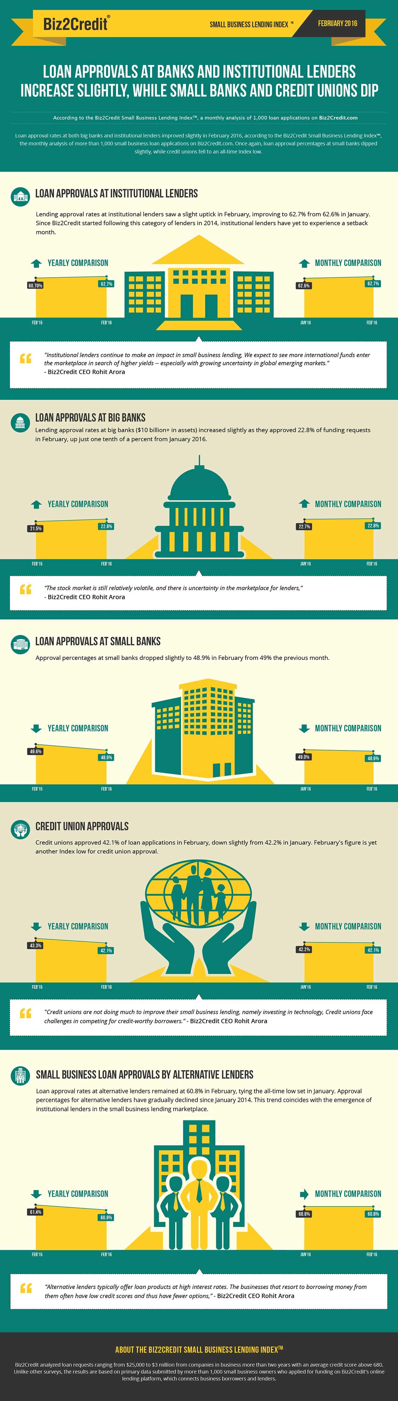 feb16 Lending Index Infographic