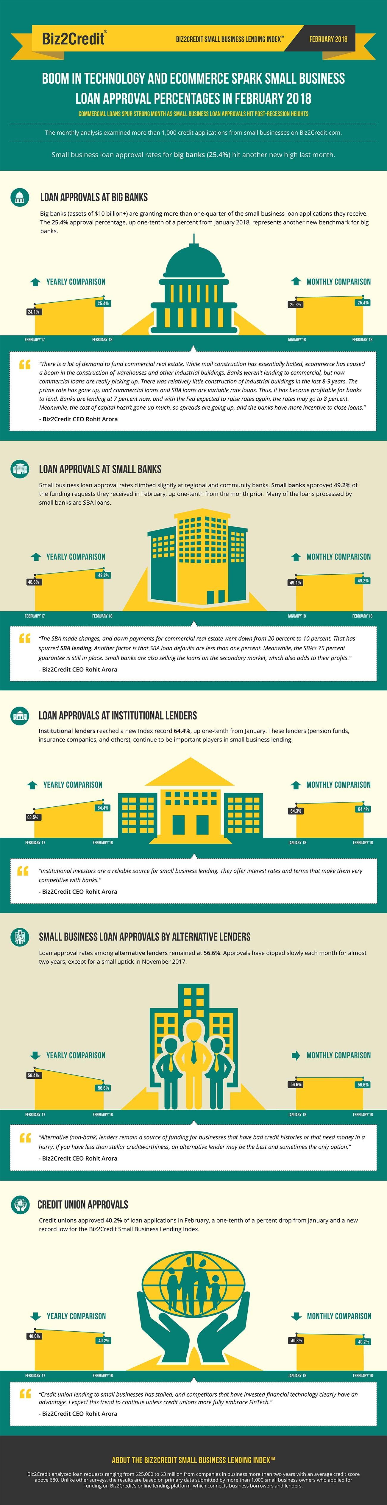 february18 Lending Index Infographic