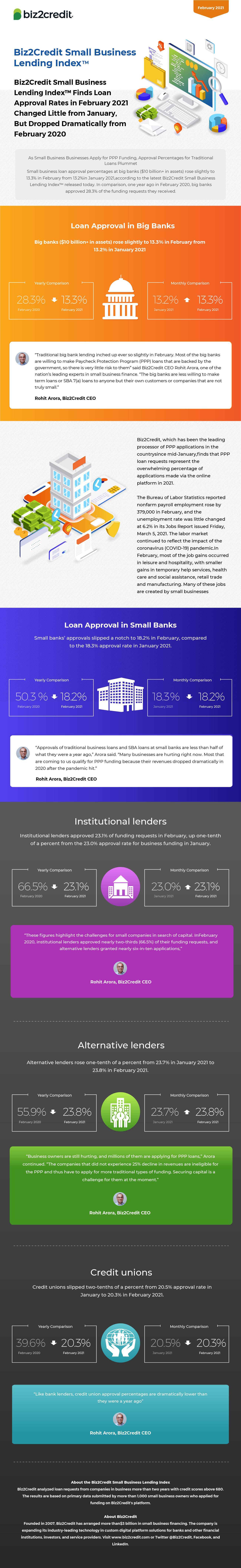 February 2021 Lending Index Infographic