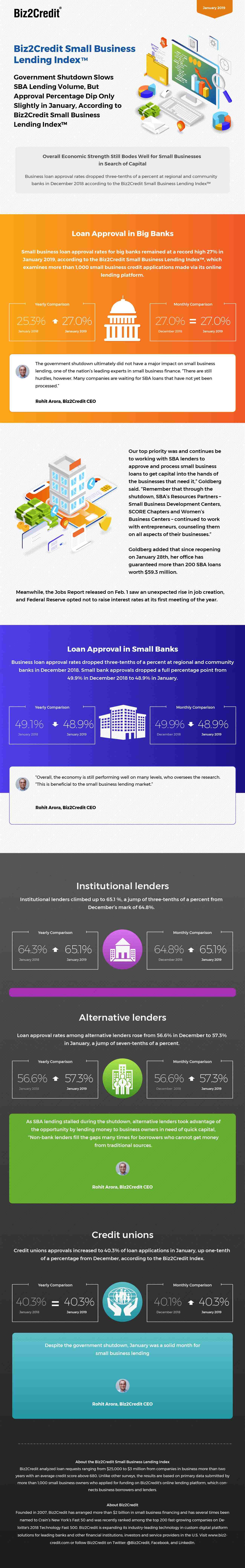 January 2019 Lending Index Infographic
