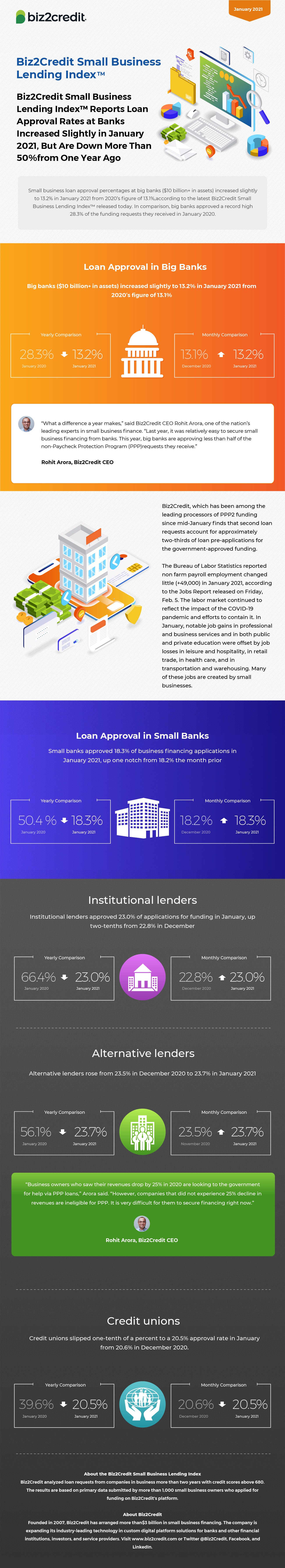January 2021 Lending Index Infographic