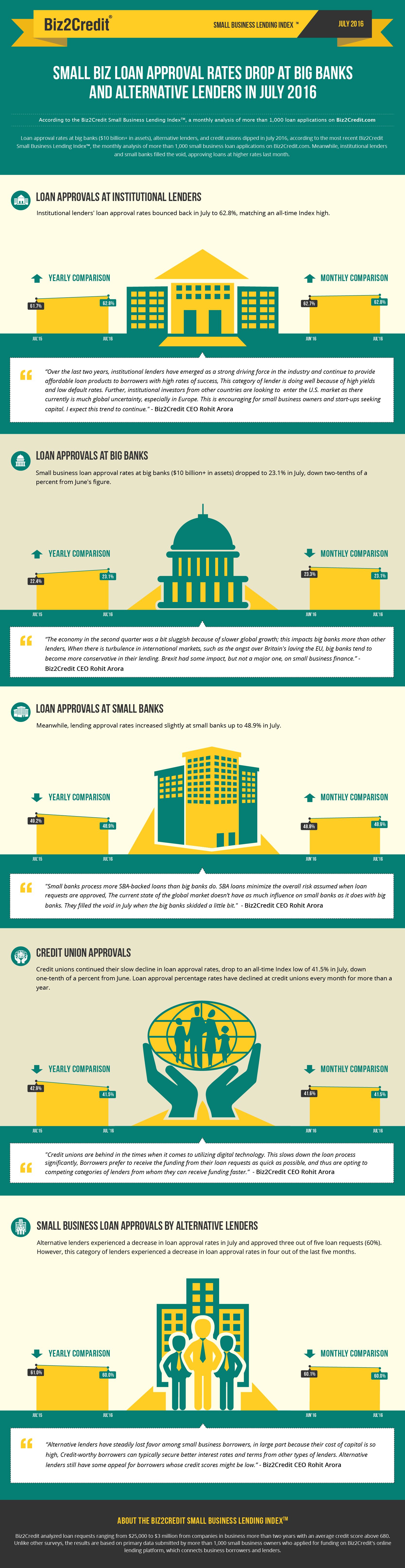 july16 Lending Index Infographic