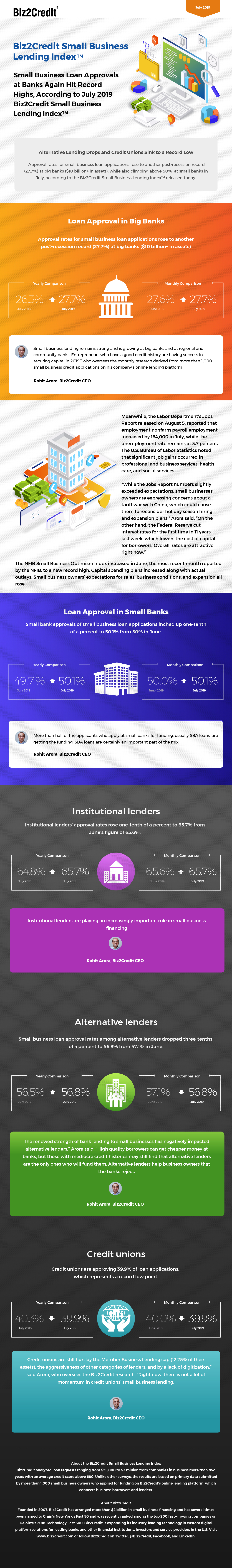 July 2019 Lending Index Infographic