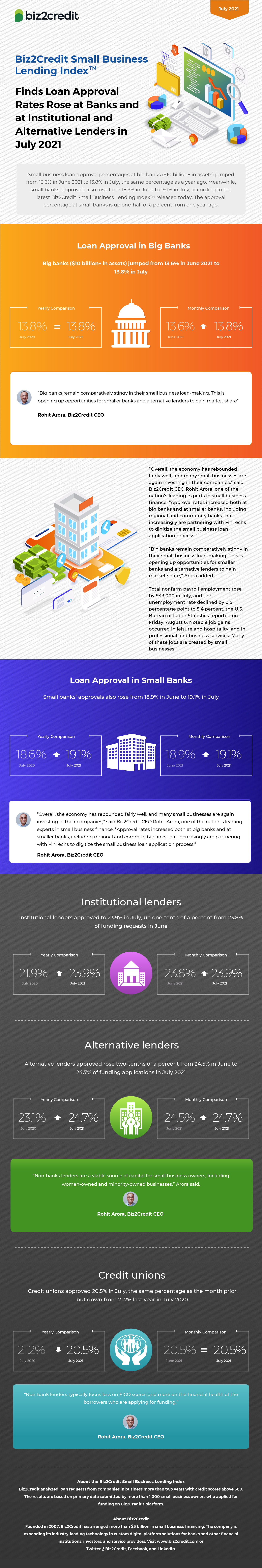 July 2021 Lending Index Infographic