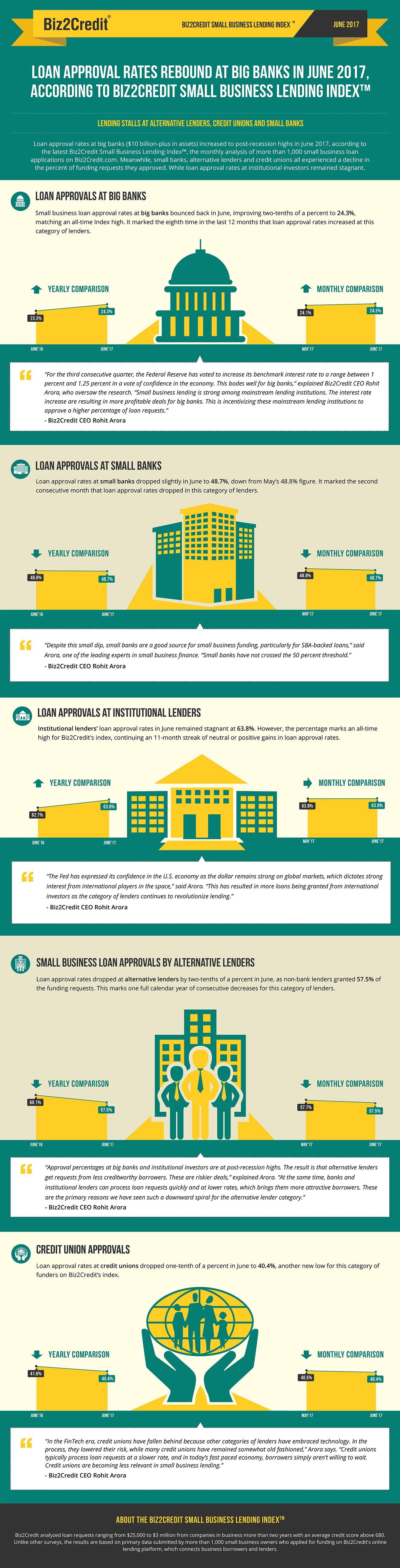 jun17 Lending Index Infographic