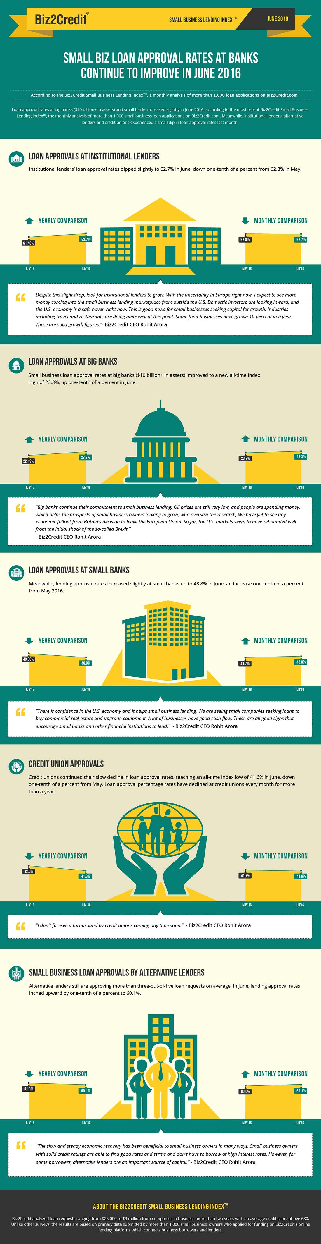 june16 Lending Index Infographic