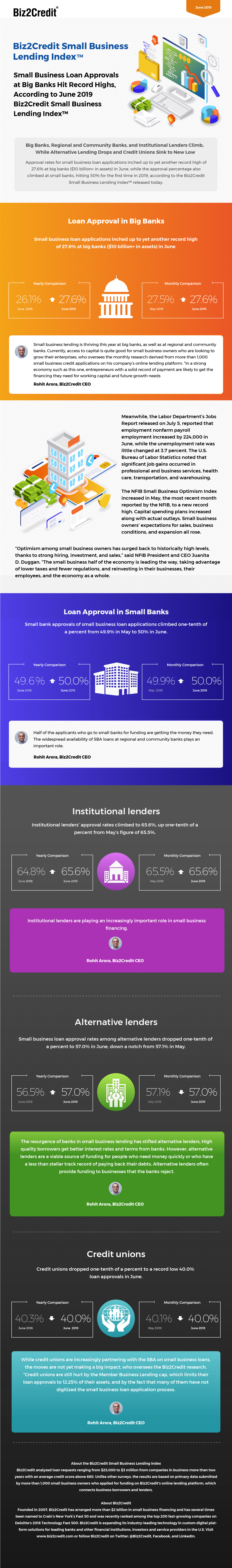 June 2019 Lending Index Infographic