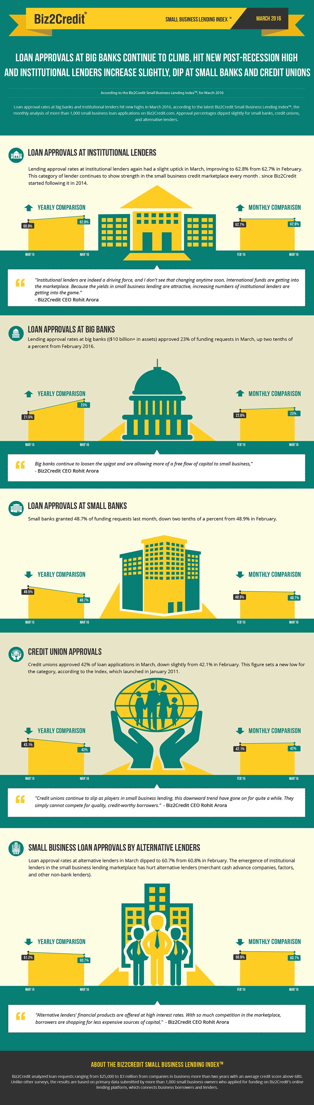 mar16 Lending Index Infographic