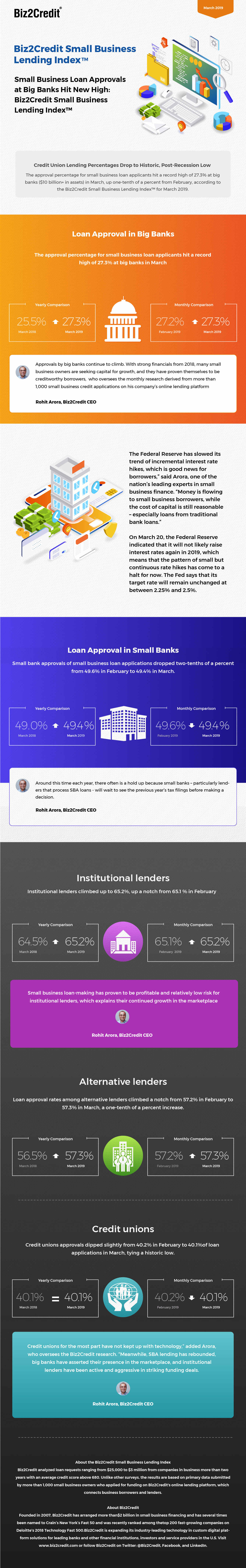 March 2019 Lending Index Infographic