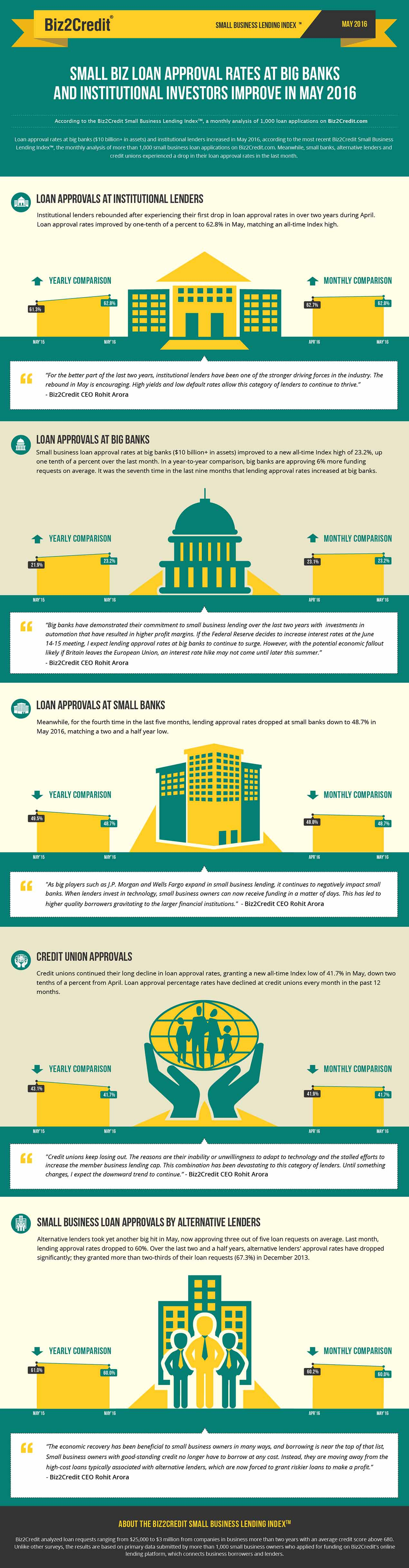 may16 Lending Index Infographic