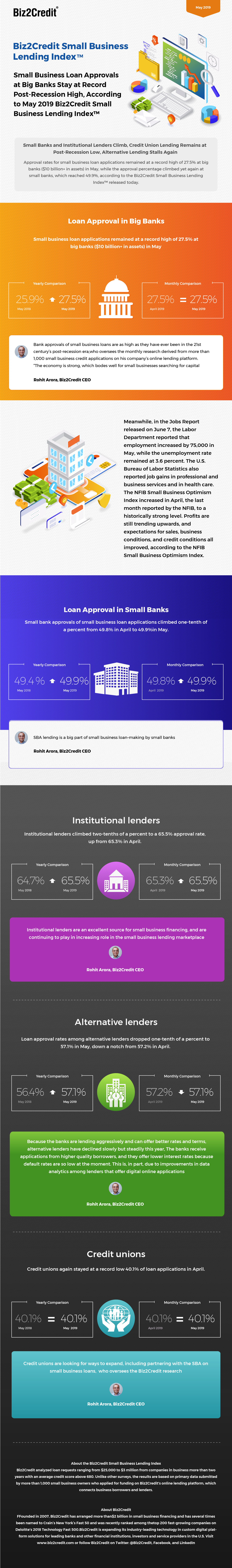 May 2019 Lending Index Infographic