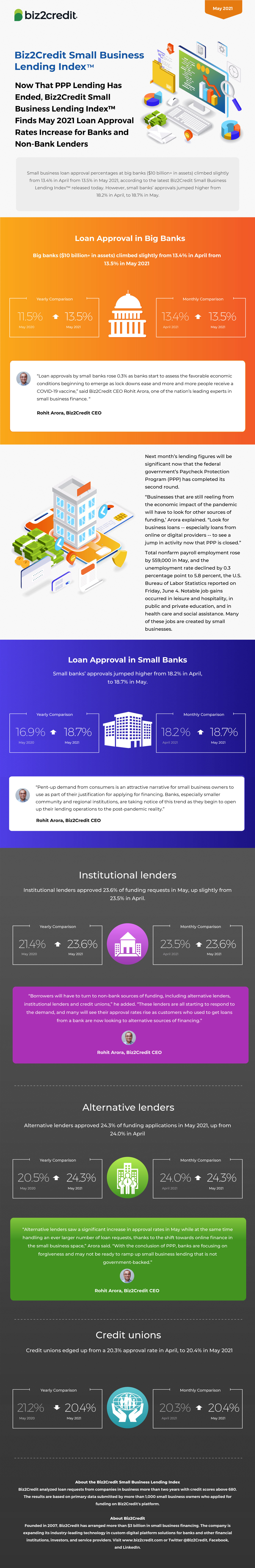 May 2021 Lending Index Infographic