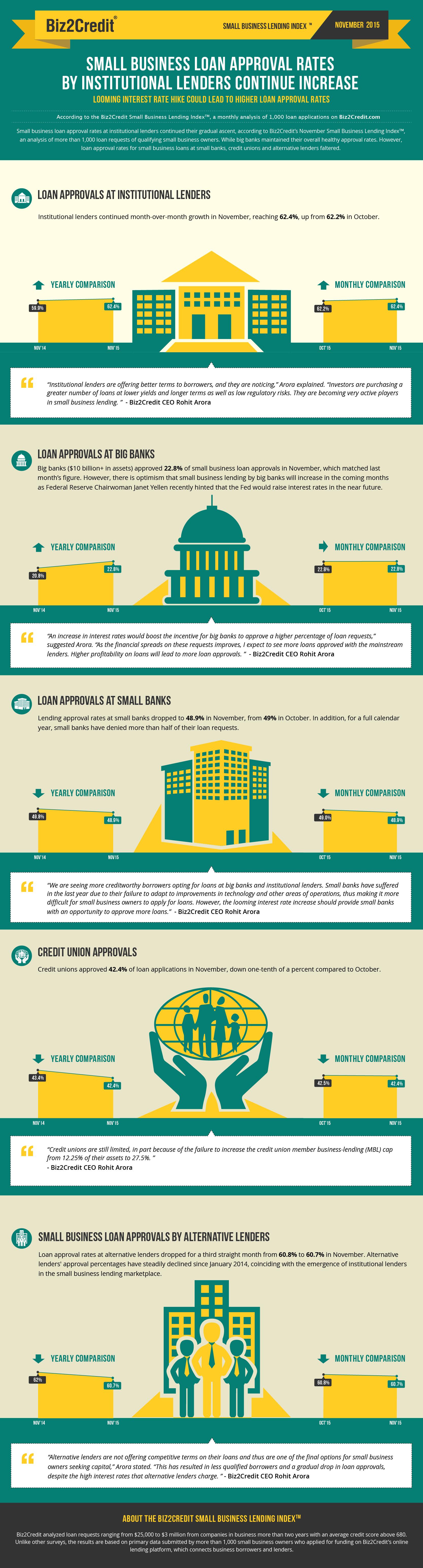 Nov 15 Lending Index Infographic