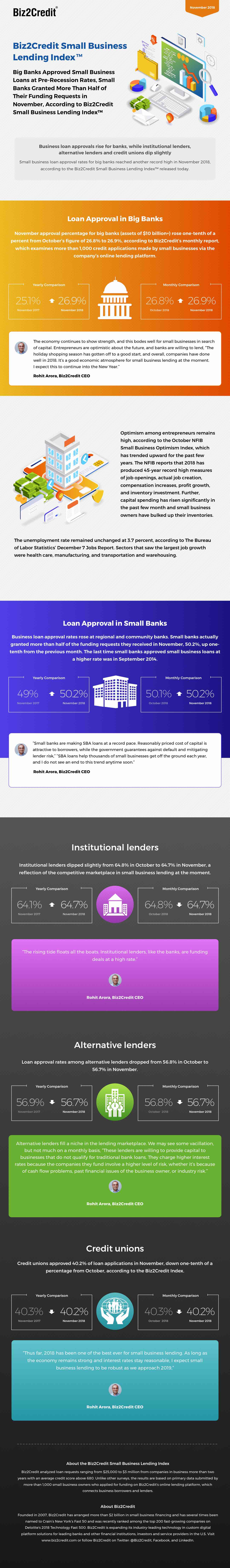 november18 Lending Index Infographic